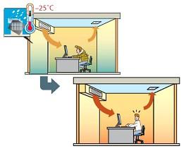 Стабильная теплопроизводительность