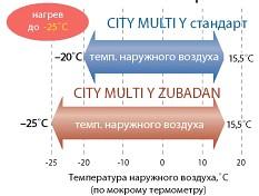 Гарантированный нагрев до -25°С