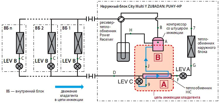 Система City Multi Y ZUBADAN