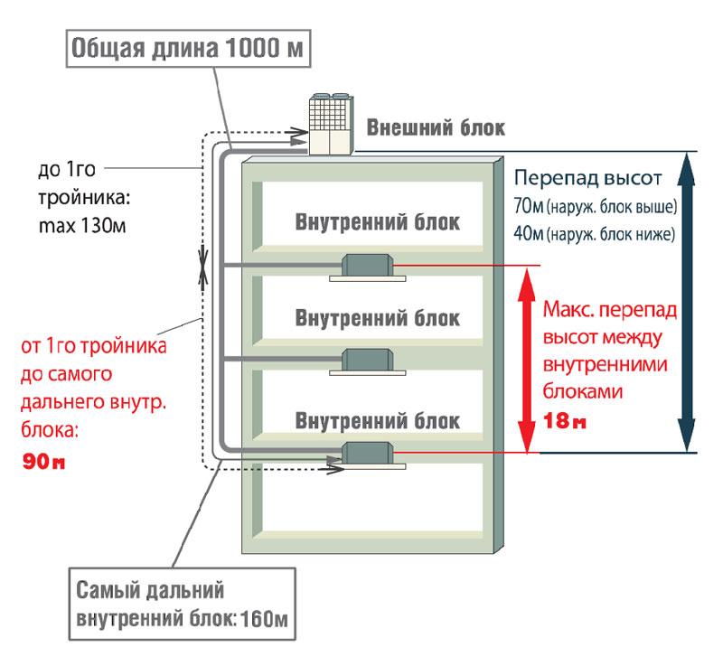 Кондиционеры mitsubishi heavy подключение внутреннего блока